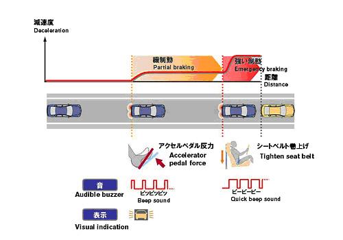 """Схема работы новой системы  """"Forward Collision Avoidance Assist Concept """". nissan."""